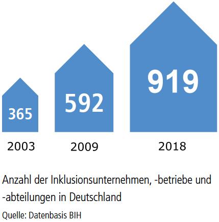 Anzahl der Inklusionsbetriebe